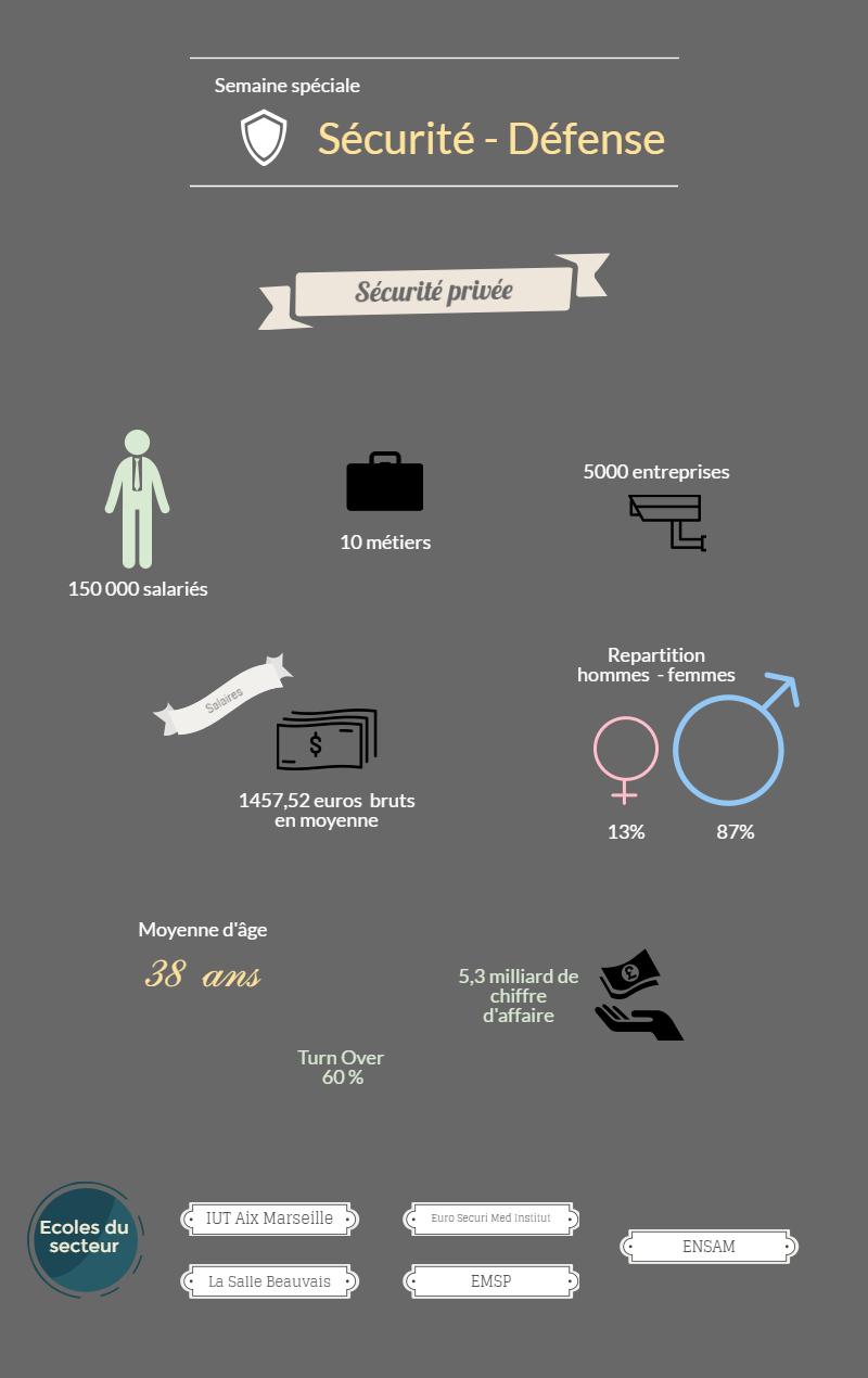 Chiffres clés de la sécurité privée